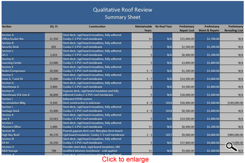 click for a qualitative commercial roof review summary sheet
